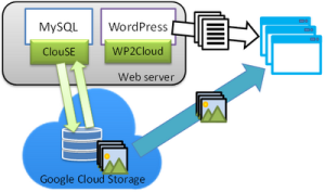 wordpres-2-cloud-wordpress-to-Google-cloud
